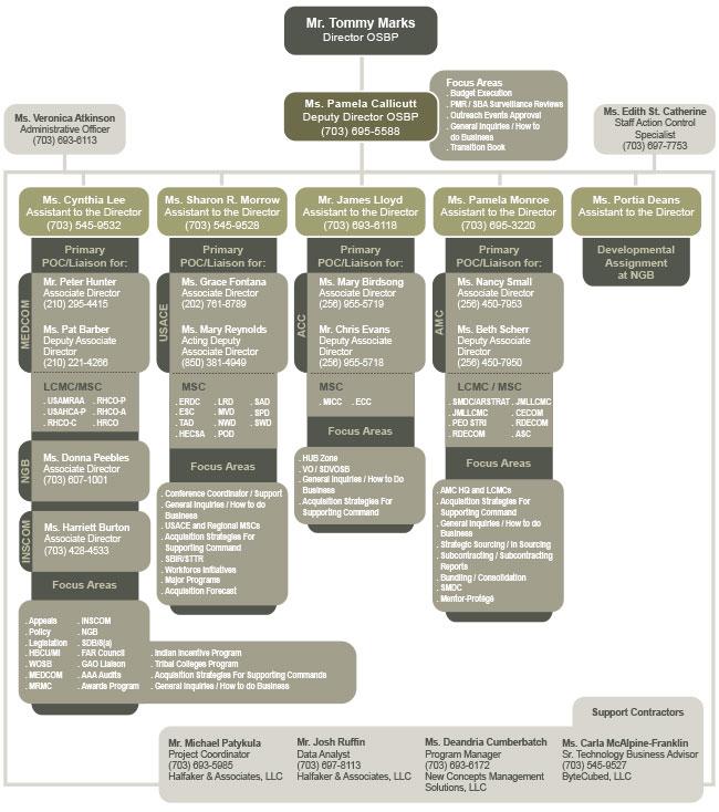 Army OSBP Organizational Chart