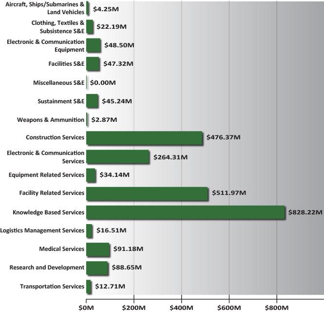 Army SDVO Spend by Portfolio Group