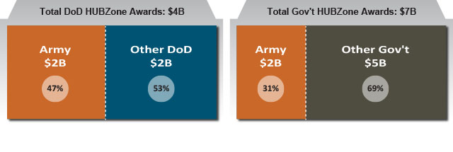 FY14 Army Share of Defense and Federal HUBZone Small Business Contracting