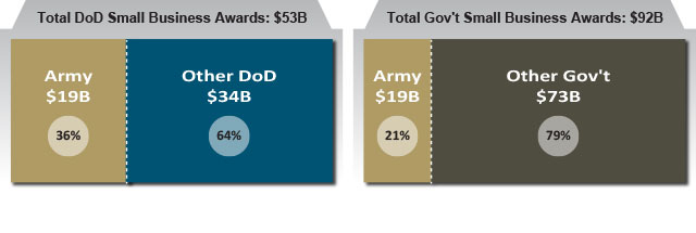 FY14 Army Share of Defense and Federal Small Business Contracting