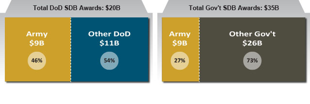 FY14 Army Share of Defense and Federal Small Disadvantaged Business Contracting
