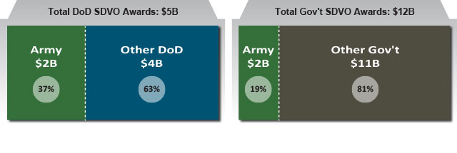 FY14 Army Share of Defense and Federal Service-Disabled Veteran-Owned Small Business Contracting