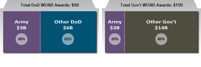FY14 Army Share of Defense and Federal Woman-Owned Small Business Contracting