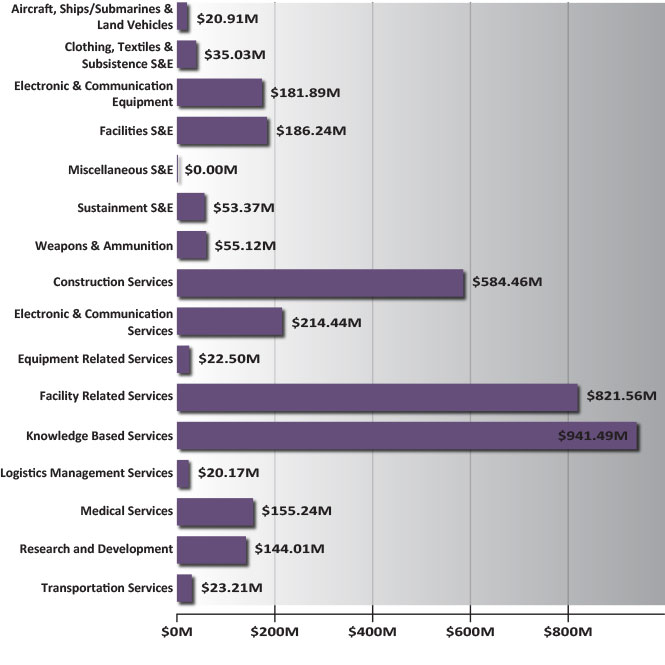 Army WOSB Spend by Portfolio Group