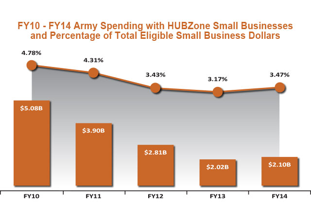 HUBZone Spend FY10-FY14