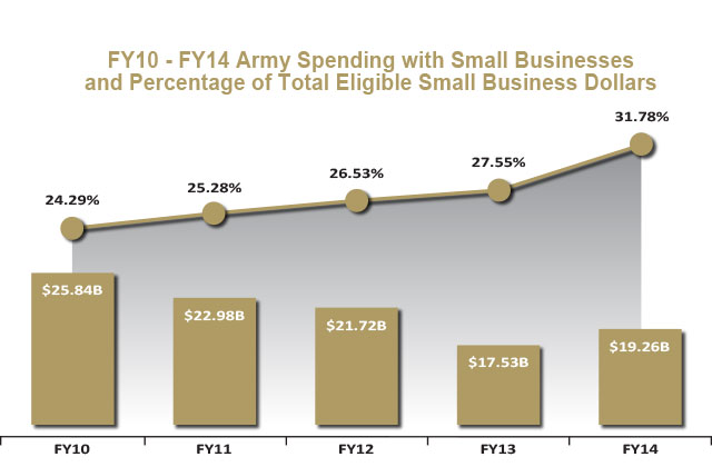 Small Business Spend FY10-FY14