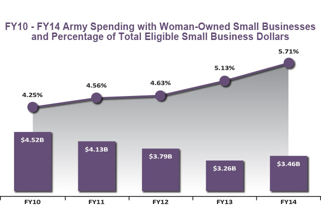 Woman-Owned Spend FY10-FY14